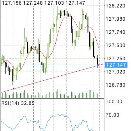 Are you watching EURJPY?
